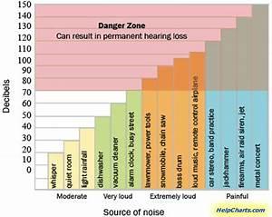 Decibel Noise And Range Charts