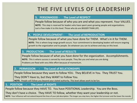 john maxwells  levels  leadership  level