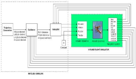 Test Platform Block Diagram Download Scientific