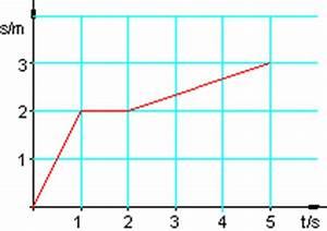 Geschwindigkeit Berechnen Mathe : aufgaben differenzialrechnung viii ~ Themetempest.com Abrechnung