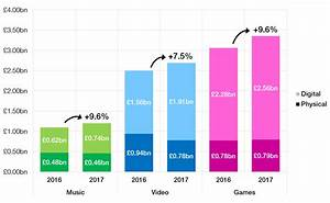 ERA Data Shows 2017 UK Games Market Almost As Large As