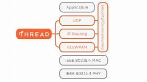 Innogy Smarthome Forum : thread wird dieses ipv6 protokoll der smart home standard ~ Lizthompson.info Haus und Dekorationen