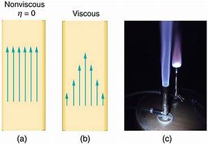 Viscosity And Laminar Flow  Poiseuille U2019s Law