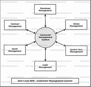 Cantractor Management System Dataflow Diagram  Dfd