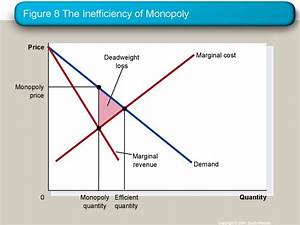 Monopoly   Lecture 15