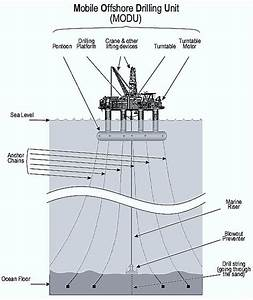31 Oil Rig Diagram
