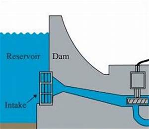 Diagram Of Dam Building : free dams clipart ~ A.2002-acura-tl-radio.info Haus und Dekorationen