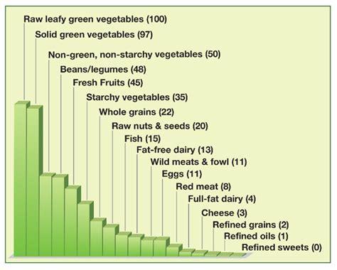 charts   convince     vegetarian