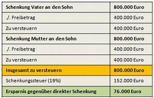 Erbschaftssteuer Immobilien Freibetrag : meine bank vor ort schenken statt vererben dem ~ Lizthompson.info Haus und Dekorationen