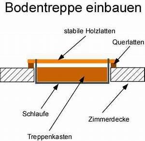 Treppe Zum Dachboden Nachträglich Einbauen : bodentreppe einbauen dachbodentreppe montieren ~ Orissabook.com Haus und Dekorationen