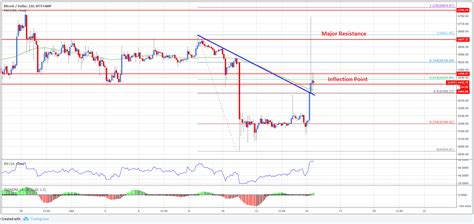 Price chart, trade volume, market cap, and more. Bitcoin Price Analysis: BTC/USD Trading Near Inflection Point