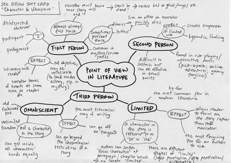 writers lens lens  pov point  view