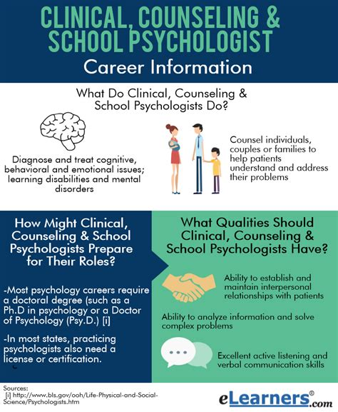 Psychologist Career Information  Elearners. Best Caribbean Medical Schools 2013. Animations For Facebook Chat. Types Of Home Mortgage Loans. Virtual Office South Carolina. When To Replace An Air Conditioner. Free Newsletter Email Templates. Las Vegas Cooking Schools Zebra Gk420d Manual. Military Spouse Scholarships