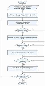 Water Cycle Flow Chart Diagram – Water Cycle Flow Chart ...