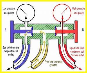Refrigerant Charging-step By Step Procedure