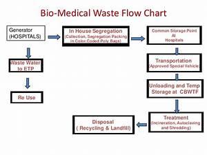 Biomedical Waste Management Dr Praveen Doddamani