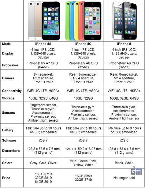 apple iphone 5s vs iphone 5c vs iphone 5 specs