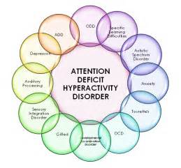 Attention Deficit Hyperactivity Disorder - LANC UK ADHD