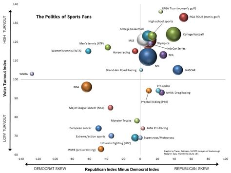 politics  hilariously indicative   sports