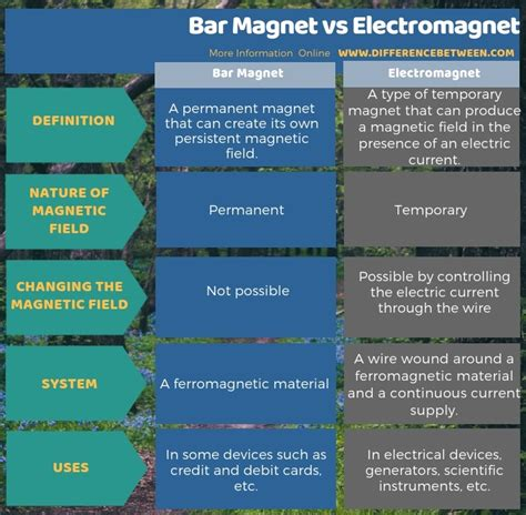 Difference Between Bar And Bar by Difference Between Bar Magnet And Electromagnet Compare