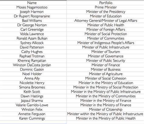 list of cabinet members guyana s new cabinet