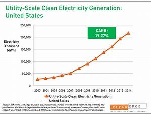 Utility Scale Clean Electricity Generation - SavvyRoo