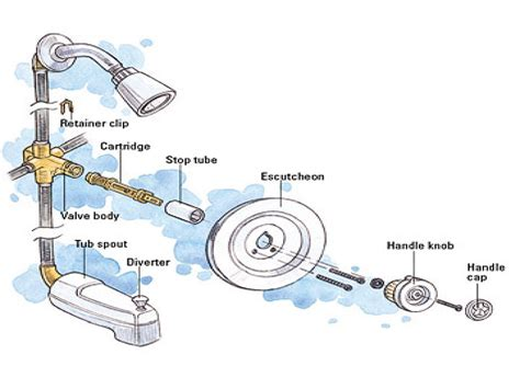 Moen Shower Replacement Parts Evaluate Hardware
