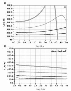 Inductor Frequency Response For Raw Measures  A  And With