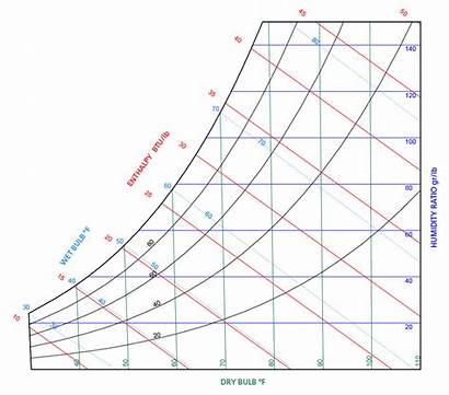 Temperature Humidity Chart Psychrometrics Ratio Increase Moving