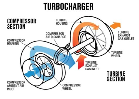 turbocharged cars how a turbocharger works carsguide