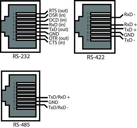Comtrol Devicemaster Modbus