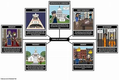 Government Forms Storyboard Intro Core Format