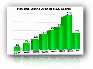 Credit Score Range Chart 2019 Understanding The Fico Credit Score Range