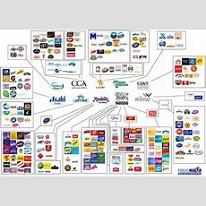 Australia's Top 10 Food Firms By Revenue Revealed, And