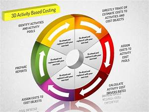 3d Activity Based Costing Donut Diagram