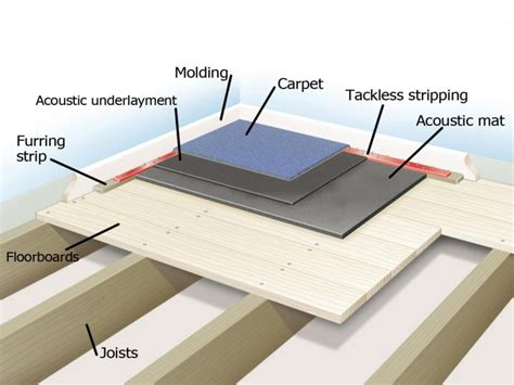 isolamento acustico a pavimento isolamento acustico pavimento isolamento acustico ed