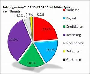 Mister Spex Rechnung : des kunden liebste zahlmethode ii real68er blog ~ Themetempest.com Abrechnung