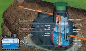 Bac Récupération Eau De Pluie : installation de syst mes de r cup ration d 39 eau de pluie ~ Premium-room.com Idées de Décoration