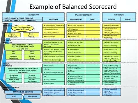 App Golf Design Template by Metric Scorecard Template Exle Of Balanced Exles