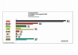 Nutzenschwelle Berechnen : excel gewinn verlust diagramm ~ Themetempest.com Abrechnung
