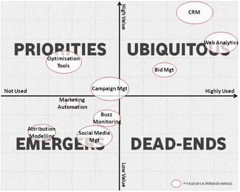 digital marketing tools using the right toolset for digital marketing smart insights
