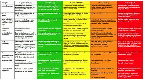 fire risk assessment ideas  pinterest health