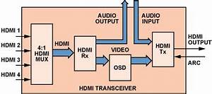 Hdmi Transceivers Simplify The Design Of Home Theater