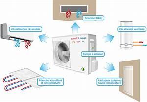 Pompe A Chaleur Reversible Air Air : pompe chaleur particulier installateur pompe chaleur toulouse ~ Farleysfitness.com Idées de Décoration
