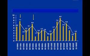 Is Pakistani Economy Recovering?