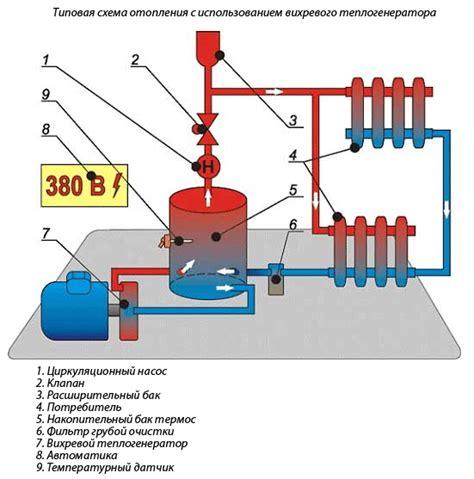 Главный минус индукционных котлов — их высокая стоимость. Их применение также невозможно в открытым системах отопления.