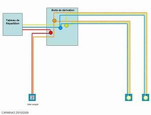 Boite De Derivation Electrique : boite electrique ~ Dailycaller-alerts.com Idées de Décoration