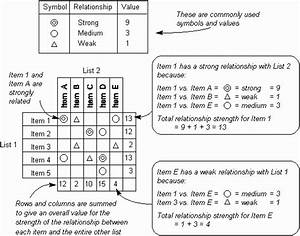 The Quality Toolbook  How To Understand The Matrix Diagram