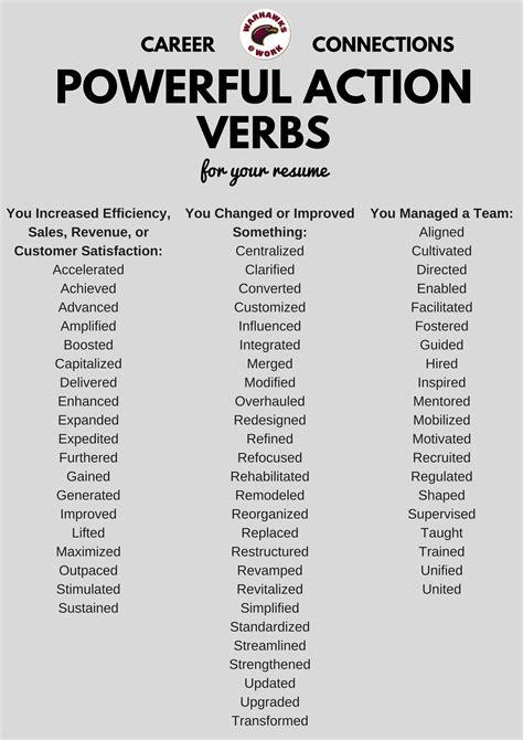 Resume Power Words List  Resume Ideas