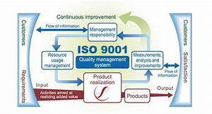 Iso 9001  U2013 Quality Management System  With Images